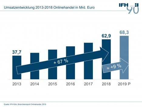 msätze im Onlinehandel steigen 2019 auf 68 Milliarden Euro (Quelle: IFH Köln)